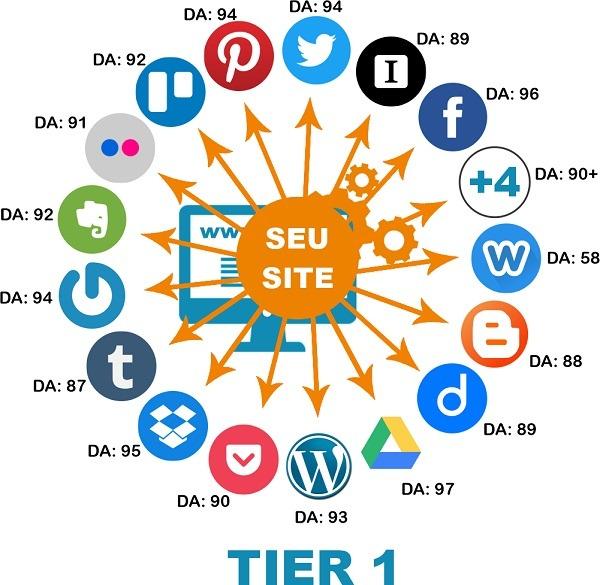 imagem com todas as redes sociais da AUTOMAÇÃO SOCIAL TIER 1