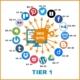 Imagem com as redes sociais da automação social tier 1