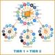 Como funciona a Automação Social Tier 1 + Tier 2