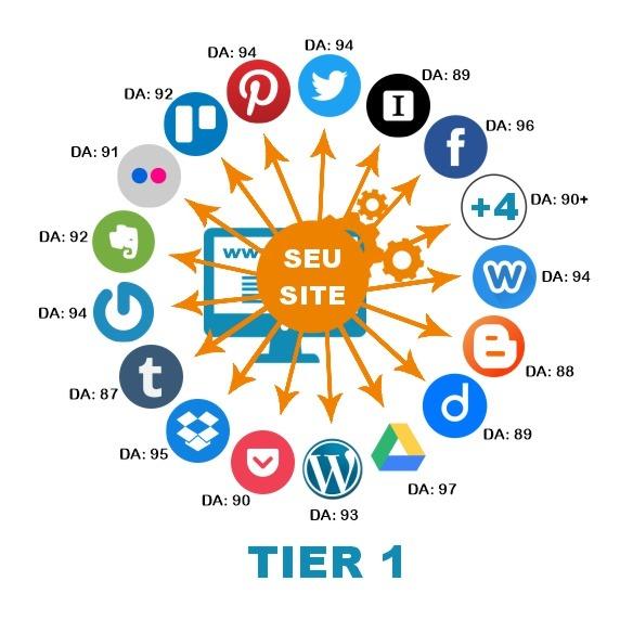 redes sociais do tier 1 automação social aneis de autoridade