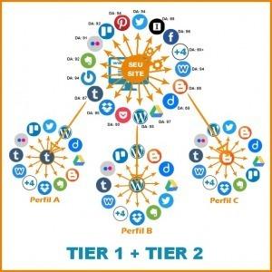 Anéis de autoridade ou Automação Social Tier 1 + Tier 2