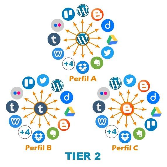 redes sociais do tier 2 automação social aneis de autoridade